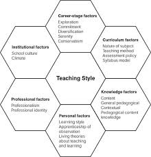 master design management 15 best teaching styles images on teaching style