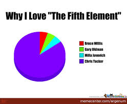 Fifth Element Meme - why i love the fifth element by argenum meme center