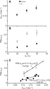 special k testing the potassium link between radioactive rubidium