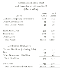 Consolidated Balance Sheet Template Financial Results The Colonial Williamsburg Official History