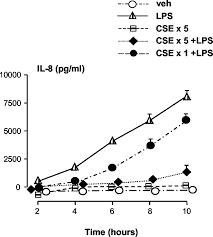 cigarette smoke inhibits lipopolysaccharide induced production of