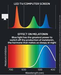 Blue Light Wavelength Melatonin Hacking U2013 Avoiding Blue Light Near Bedtime Adafruit