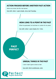 using the past perfect tense
