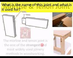 Different Wood Joints And Their Uses by Temporary Joining Methods Wood Joints Pinterest