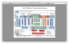 prince2 in pictures henny portman u0027s blog