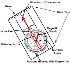 compass basics an introduction to orientation and navigation