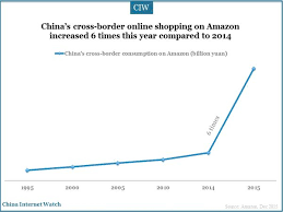 black friday online amazon amazon china rising on black friday 2015 china internet watch