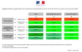 Prix Du Fioul Oise by