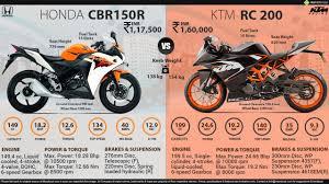 cbr 150r red colour price honda cbr150r vs ktm rc 200