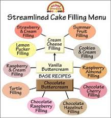 how to fill cakes cake filling recipes cake fillings and cake