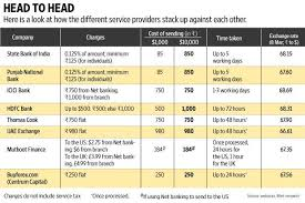 big banks are already aboard best routes to send money abroad livemint