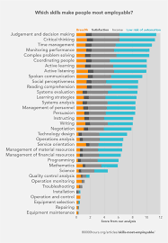these job skills make you most employable coding isn u0027t one is