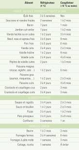 conservation plat cuisiné durée de conservation des viandes des plats préparés et des
