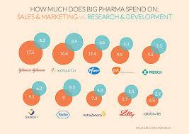 big pharma stop making sense