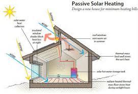 passive solar homes house design