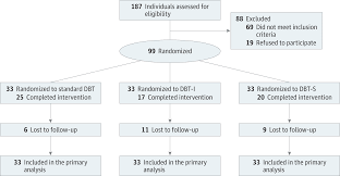 dbt for high risk in borderline personality disorder