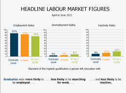 graduates in the uk labour market office for national statistics