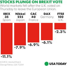 amazon black friday stock drops u s stocks hammered as brexit shock rocks markets