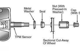 tire pressure jeep liberty jeep liberty proper positioning protects tpms sensors retail