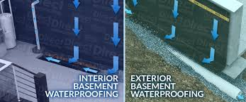 basement waterproofing systems direct waterproofing