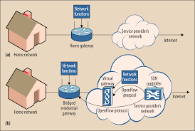 virtualization of home network gateways