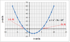 Graphing Calculator With Table Use Graphing To Solve Quadratic Equations Algebra 1 Quadratic