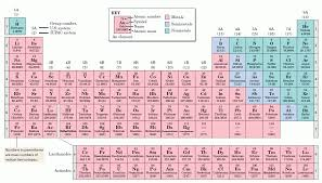 what are the horizontal rows in the periodic table called socratic