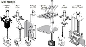 Fireplace Damper Parts - planning your chimney pipe u0026 stove pipe installation northline