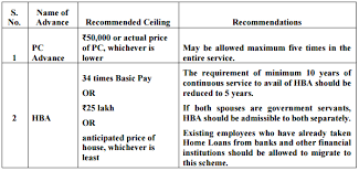 House Building Calculator 7th Cpc House Building Advance U2014 Central Government Employees News
