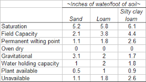 Water Properties Table Plant And Soil Sciences Elibrary