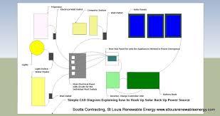 solar st louis renewable energy scotts contracting