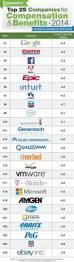 Barnes And Noble Minimum Wage Best 25 Costco Employee Benefits Ideas On Pinterest Wage