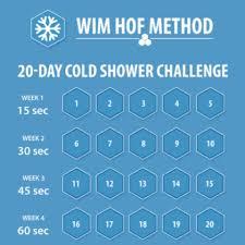 Challenge Method Wim Hof Method Cold Shower Challenge