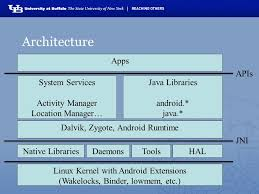 android zygote android build system and overview karthik dantu and steve ko