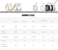 hypoallergenic metals for rings ring hardness scale wedding ring quality chart