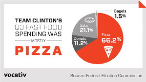 Nbc Election Map by Hillary Clinton U0027s Campaign Is Powered By Pizza Analysis Shows