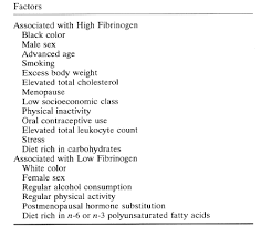 Colors Of The Zodiac by Fibrinogen As A Cardiovascular Risk Factora Meta Analysis And
