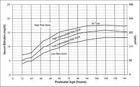 hyperbilirubinemia in the newborn articles pediatrics in review