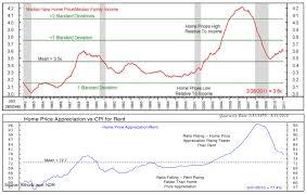 Average Rent Cost by The Angry Bureaucrat Despite Housing Market Crash U S Homes