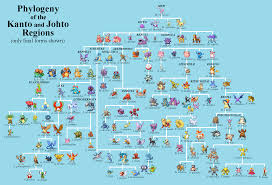 by request kanto u0026 johto phylogeny pokemon