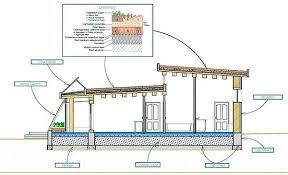 Eco Houses Design Incredible House Design House Designs And Floor