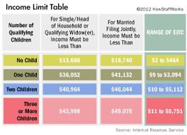 va income limits table earned income chart chart paketsusudomba co
