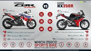 honda cbr 250 for sale honda cbr250r repsol edition vs suzuki inazuma gw250 bikes and