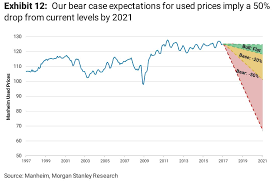 price of lexus car in usa morgan stanley used car prices may crash 50 zero hedge