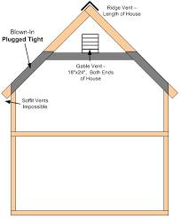 attic ventilation almost no eaves