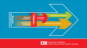 About About Disaster Management Ifrc