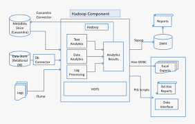 pattern analysis hadoop oxyent technologies