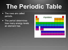 How Many Periods On The Periodic Table The Periodic Table Zmetals Znonmetals Zmetalloids Ppt Download