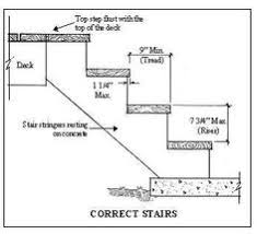 Commercial Handrail Height Code Stair Drawings Stairs Pinterest Sheet Metal Design Projects