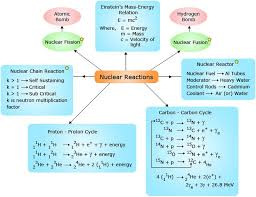 nuclear reactions concept map http www wonderwhizkids com 370